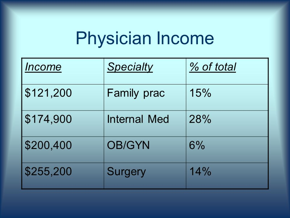 Physician Income IncomeSpecialty% of total $121,200Family prac15% $174,900Internal Med28% $200,400OB/GYN6% $255,200Surgery14%