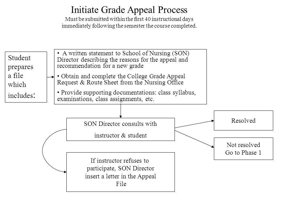 School of Nursing Student Grade Appeal Procedure Prepared by