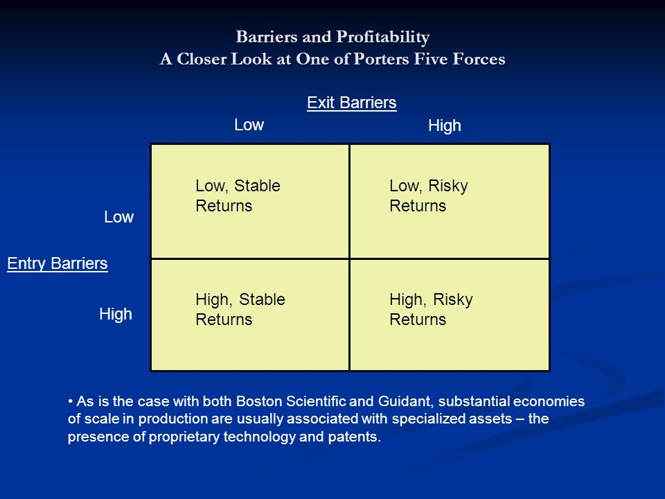 Barriers and Profitability A Closer Look at One of Porters Five Forces Entry Barriers Low High Low High Exit Barriers Low, Stable Returns Low, Risky Returns High, Risky Returns High, Stable Returns As is the case with both Boston Scientific and Guidant, substantial economies of scale in production are usually associated with specialized assets – the presence of proprietary technology and patents.