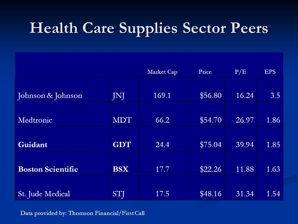 Health Care Supplies Sector Peers Market CapPriceP/EEPS Johnson & JohnsonJNJ169.1$ MedtronicMDT66.2$ GuidantGDT24.4$ Boston ScientificBSX17.7$ St.