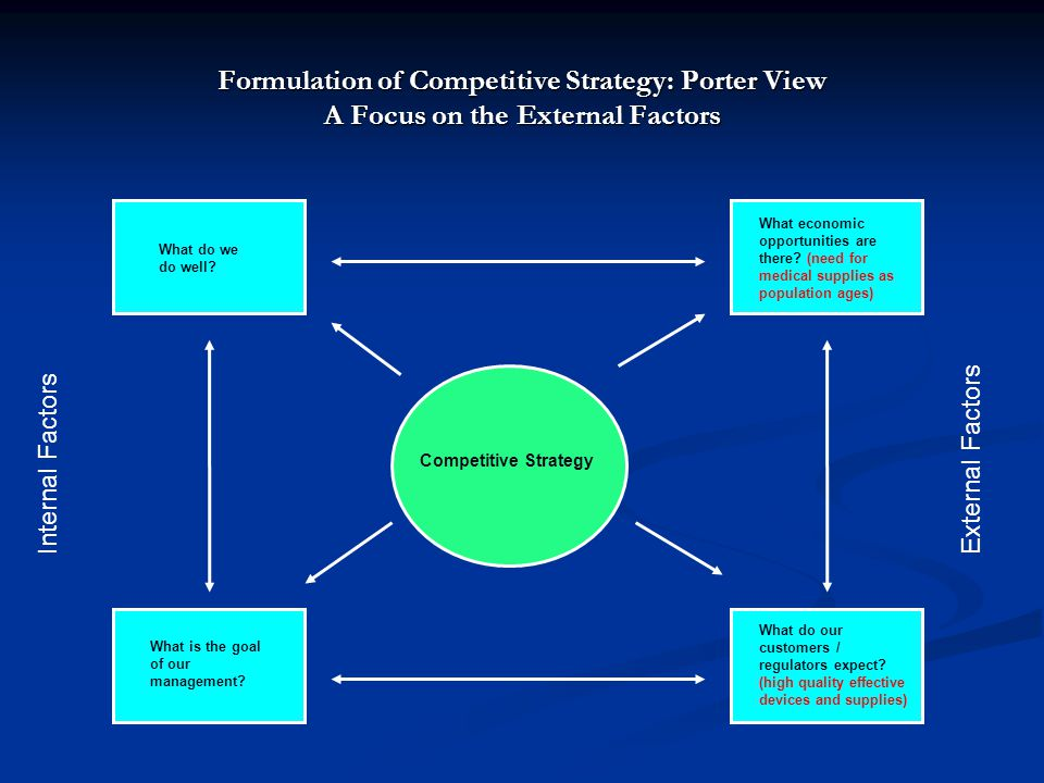 Formulation of Competitive Strategy: Porter View A Focus on the External Factors Competitive Strategy Internal FactorsExternal Factors What do we do well.