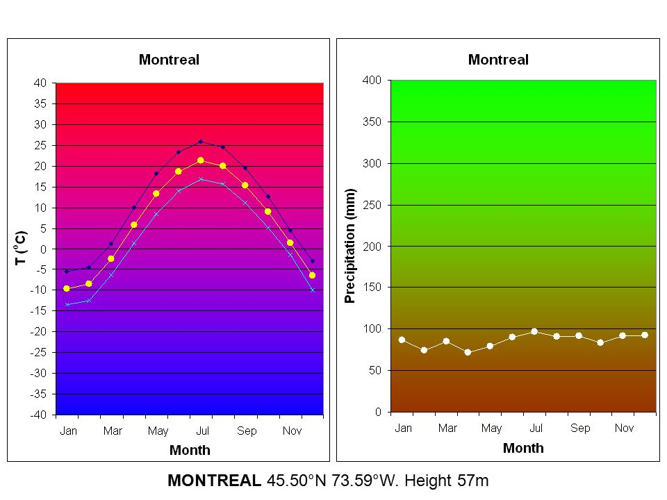 MONTREAL 45.50°N 73.59°W. Height 57m