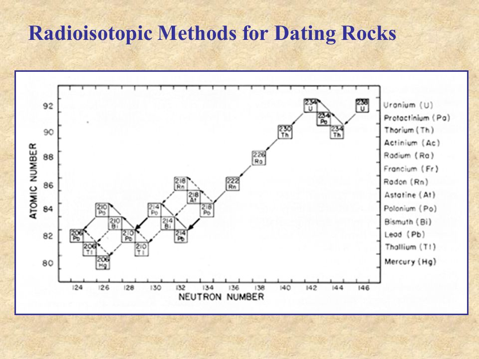 Uranium thorium dating methods