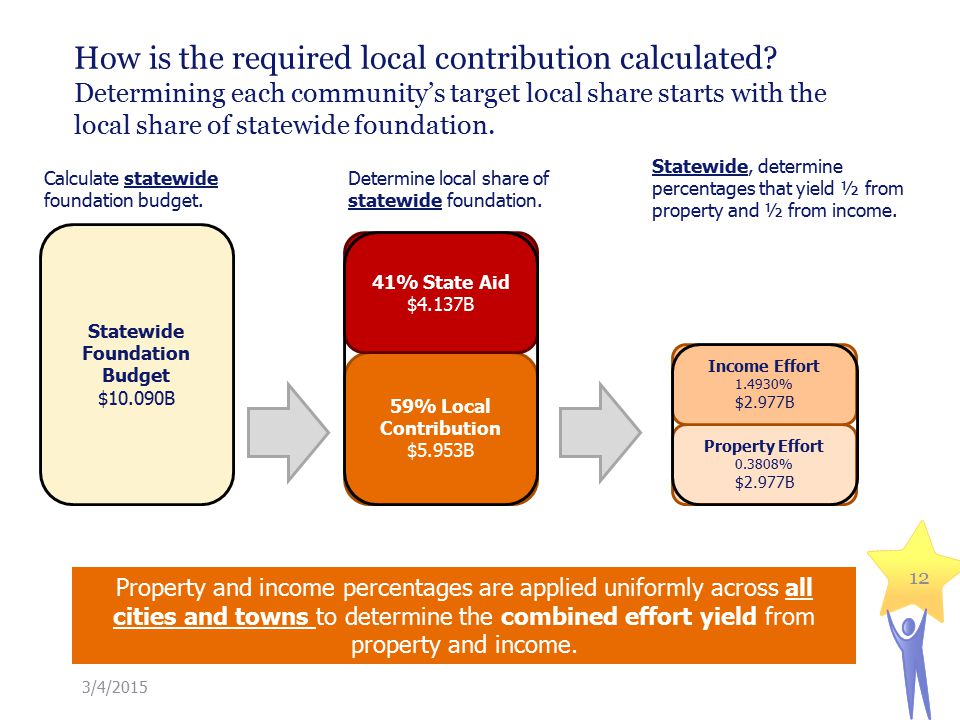 How is the required local contribution calculated.