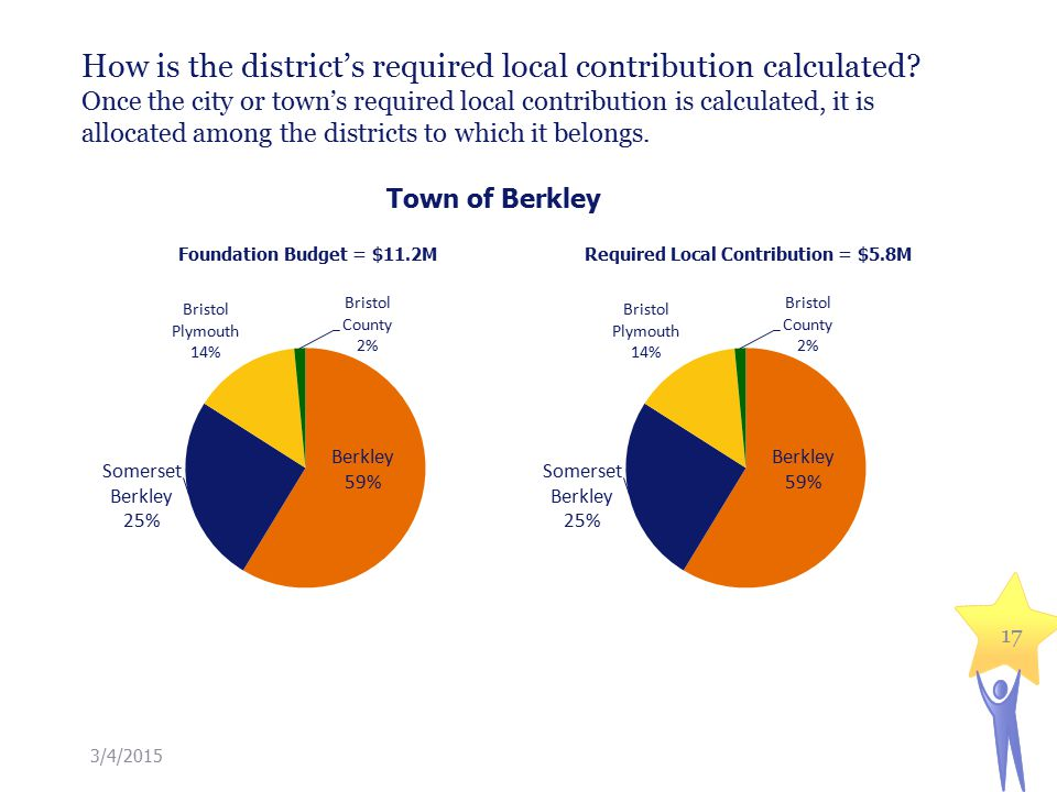 How is the district's required local contribution calculated.