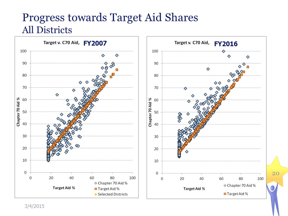 Progress towards Target Aid Shares All Districts 3/4/ FY2007 FY2016