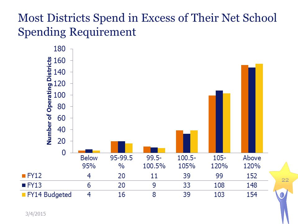 Most Districts Spend in Excess of Their Net School Spending Requirement 22