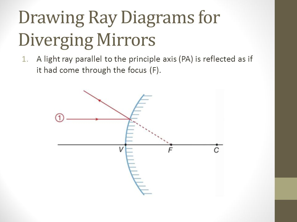 Drawing Ray Diagrams for Diverging Mirrors 1.A light ray parallel to the principle axis (PA) is reflected as if it had come through the focus (F).