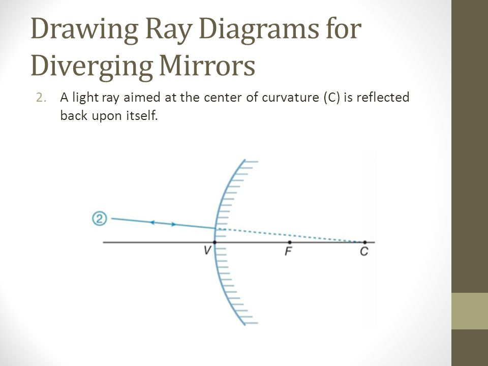 Drawing Ray Diagrams for Diverging Mirrors 2.A light ray aimed at the center of curvature (C) is reflected back upon itself.