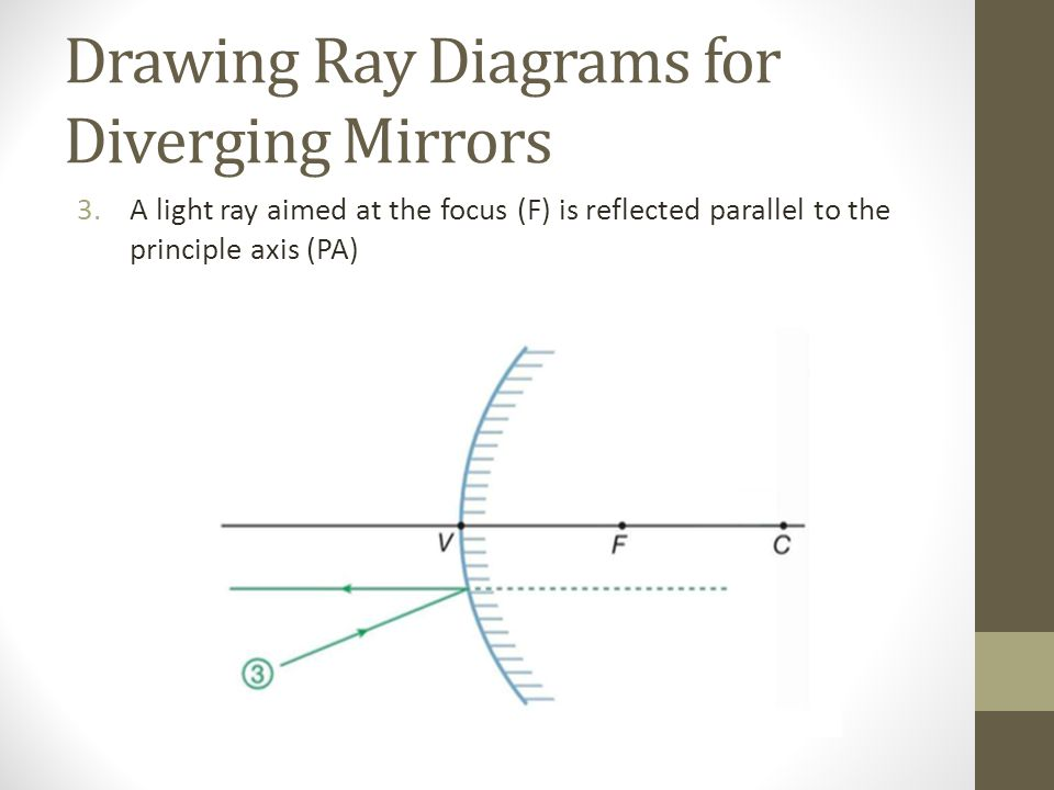 Drawing Ray Diagrams for Diverging Mirrors 3.A light ray aimed at the focus (F) is reflected parallel to the principle axis (PA)