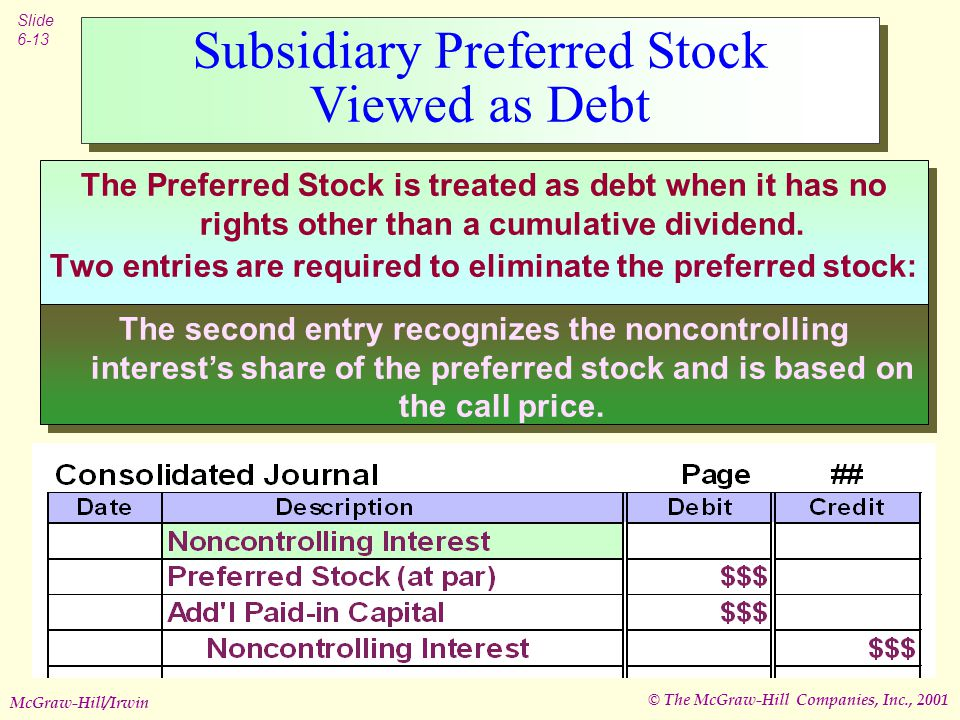 © The McGraw-Hill Companies, Inc., 2001 Slide 6-13 McGraw-Hill/Irwin Subsidiary Preferred Stock Viewed as Debt The Preferred Stock is treated as debt when it has no rights other than a cumulative dividend.