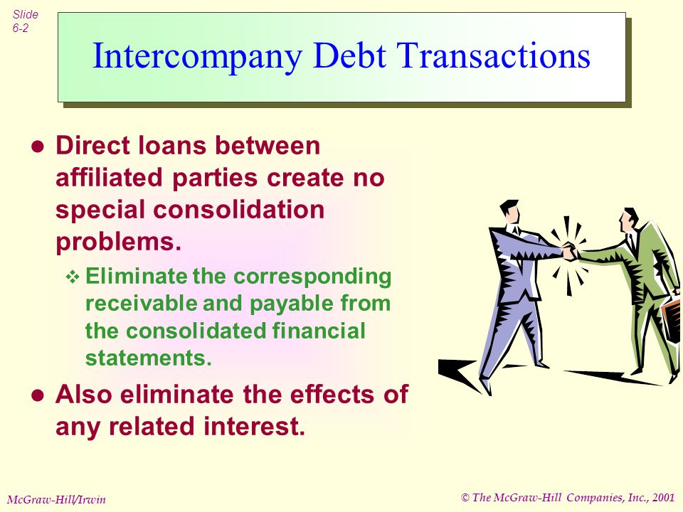 © The McGraw-Hill Companies, Inc., 2001 Slide 6-2 McGraw-Hill/Irwin Intercompany Debt Transactions Direct loans between affiliated parties create no special consolidation problems.