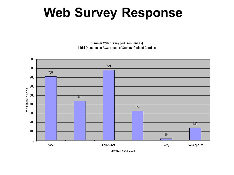 Web Survey Response