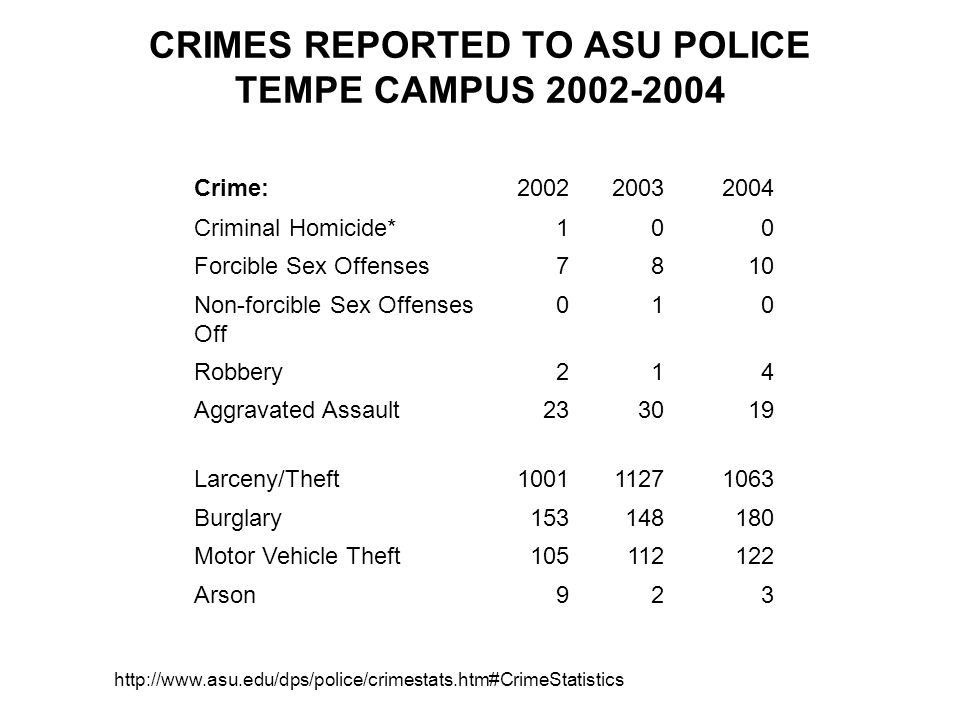 CRIMES REPORTED TO ASU POLICE TEMPE CAMPUS Crime: Criminal Homicide*100 Forcible Sex Offenses7810 Non-forcible Sex Offenses Off 010 Robbery214 Aggravated Assault Larceny/Theft Burglary Motor Vehicle Theft Arson923