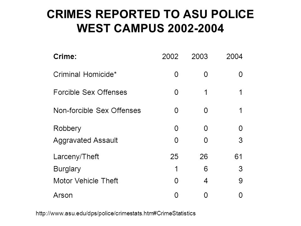 CRIMES REPORTED TO ASU POLICE WEST CAMPUS Crime: Criminal Homicide*000 Forcible Sex Offenses011 Non-forcible Sex Offenses001 Robbery000 Aggravated Assault003 Larceny/Theft Burglary163 Motor Vehicle Theft049 Arson000