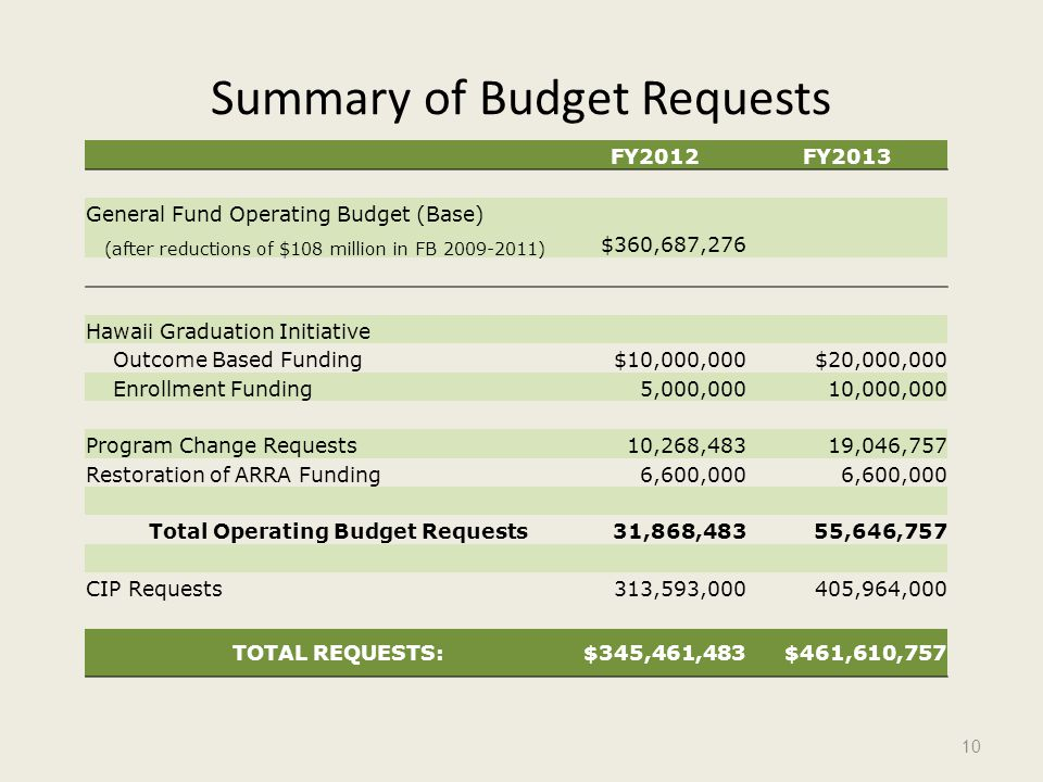Summary of Budget Requests 10 FY2012FY2013 General Fund Operating Budget (Base) (after reductions of $108 million in FB ) $360,687,276 Hawaii Graduation Initiative Outcome Based Funding$10,000,000$20,000,000 Enrollment Funding5,000,00010,000,000 Program Change Requests10,268,48319,046,757 Restoration of ARRA Funding6,600,000 Total Operating Budget Requests31,868,48355,646,757 CIP Requests 313,593, ,964,000 TOTAL REQUESTS:$345,461,483$461,610,757