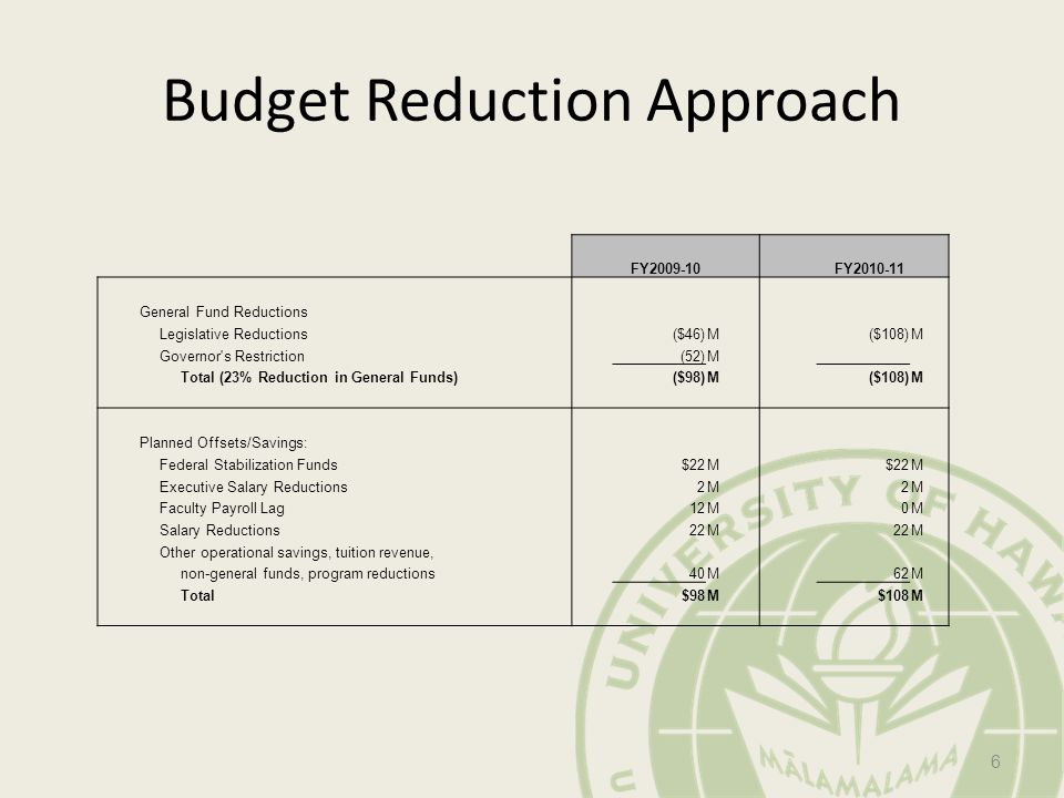 Budget Reduction Approach 6 FY FY General Fund Reductions Legislative Reductions ($46)M ($108)M Governor s Restriction (52)M Total (23% Reduction in General Funds) ($98)M ($108)M Planned Offsets/Savings: Federal Stabilization Funds $22M M Executive Salary Reductions 2M 2M Faculty Payroll Lag 12M 0M Salary Reductions 22M M Other operational savings, tuition revenue, non-general funds, program reductions 40M 62M Total $98M $108M