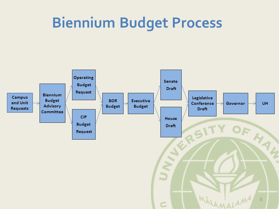 Campus and Unit Requests Biennium Budget Advisory Committee Operating Budget Request Senate Draft Governor 8 CIP Budget Request BOR Budget Executive Budget House Draft Legislative Conference Draft UH Biennium Budget Process