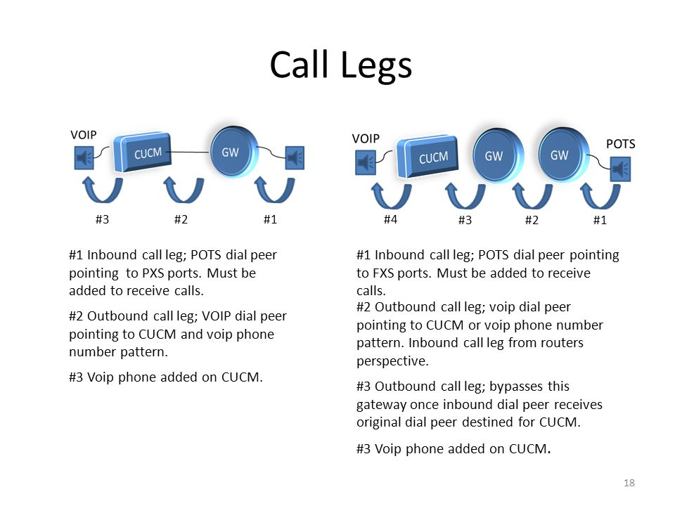 FXS Voice Gateways and Cisco Unified Call Manager Configuration