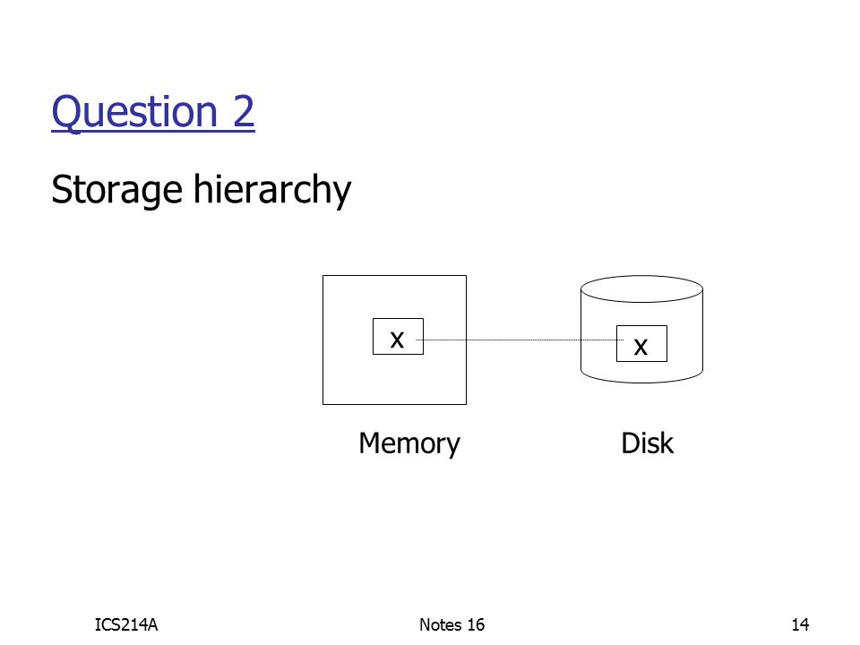 ICS214ANotes 1614 Question 2 Storage hierarchy Memory Disk x x