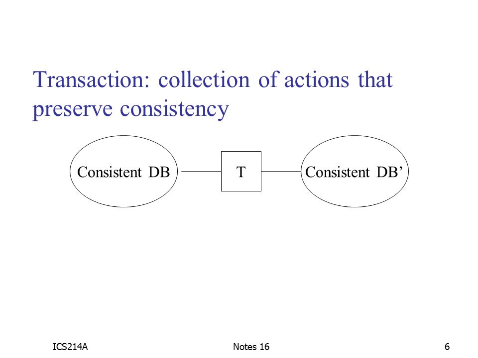 ICS214ANotes 166 Transaction: collection of actions that preserve consistency Consistent DBConsistent DB' T