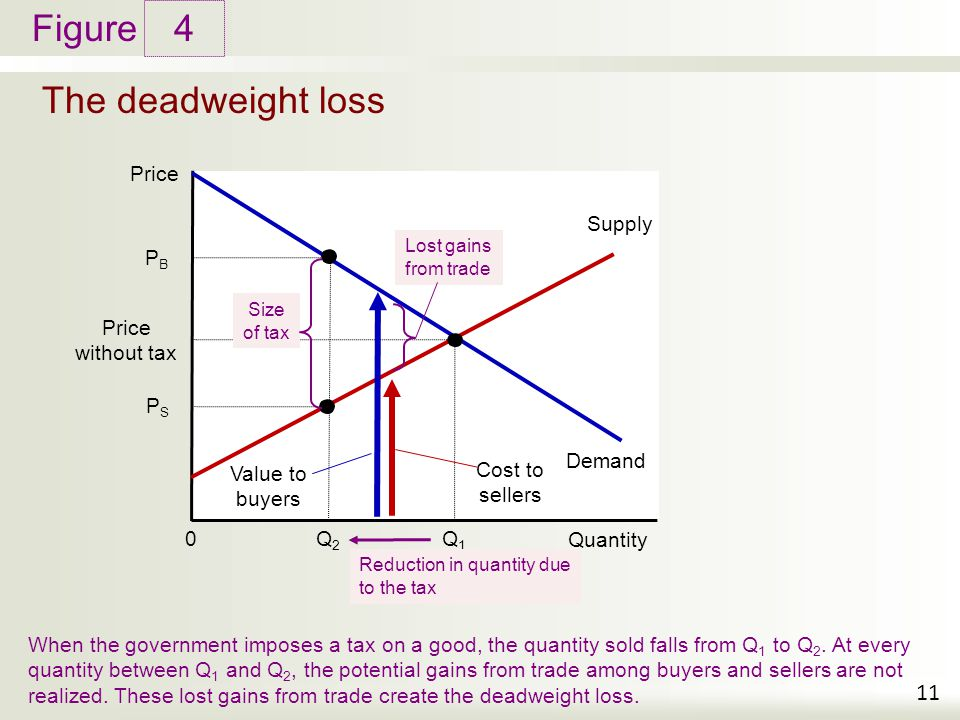 Figure The deadweight loss 4 11 Price Quantity 0 Demand Supply When the government imposes a tax on a good, the quantity sold falls from Q 1 to Q 2.