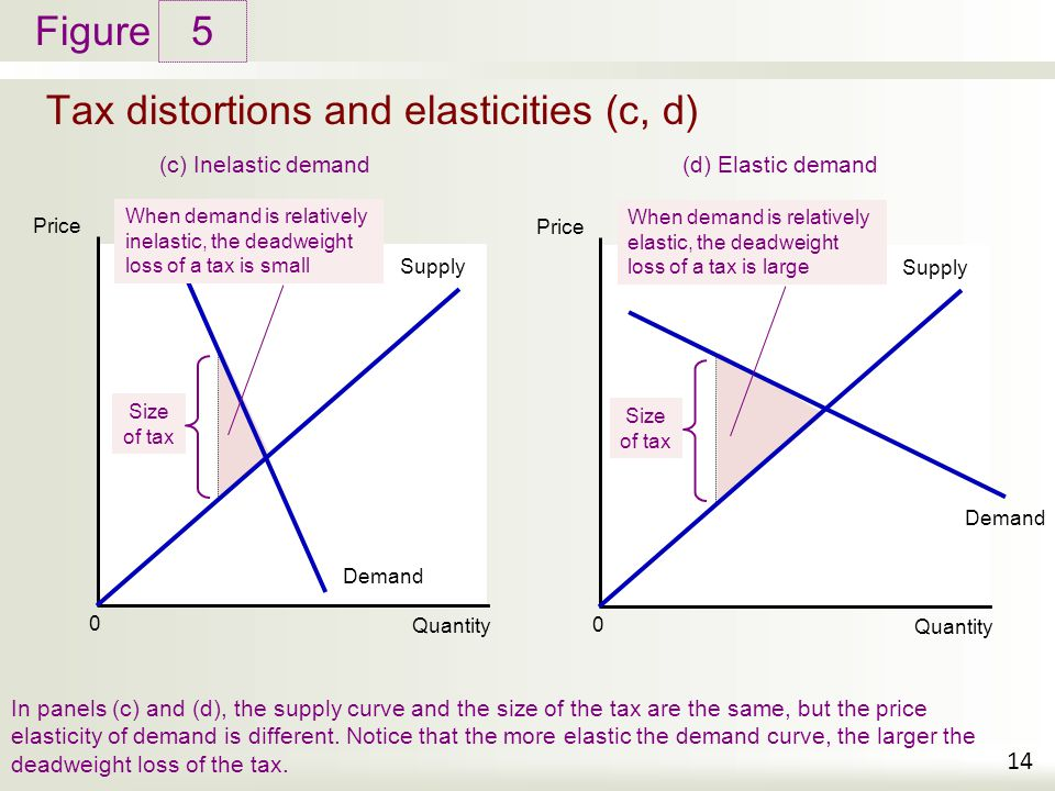 Figure Tax distortions and elasticities (c, d) 5 14 Price Quantity 0 (c) Inelastic demand In panels (c) and (d), the supply curve and the size of the tax are the same, but the price elasticity of demand is different.