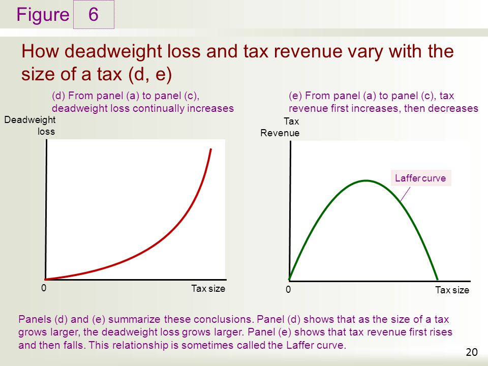 Figure How deadweight loss and tax revenue vary with the size of a tax (d, e) 6 20 Deadweight loss Tax size 0 (d) From panel (a) to panel (c), deadweight loss continually increases Panels (d) and (e) summarize these conclusions.
