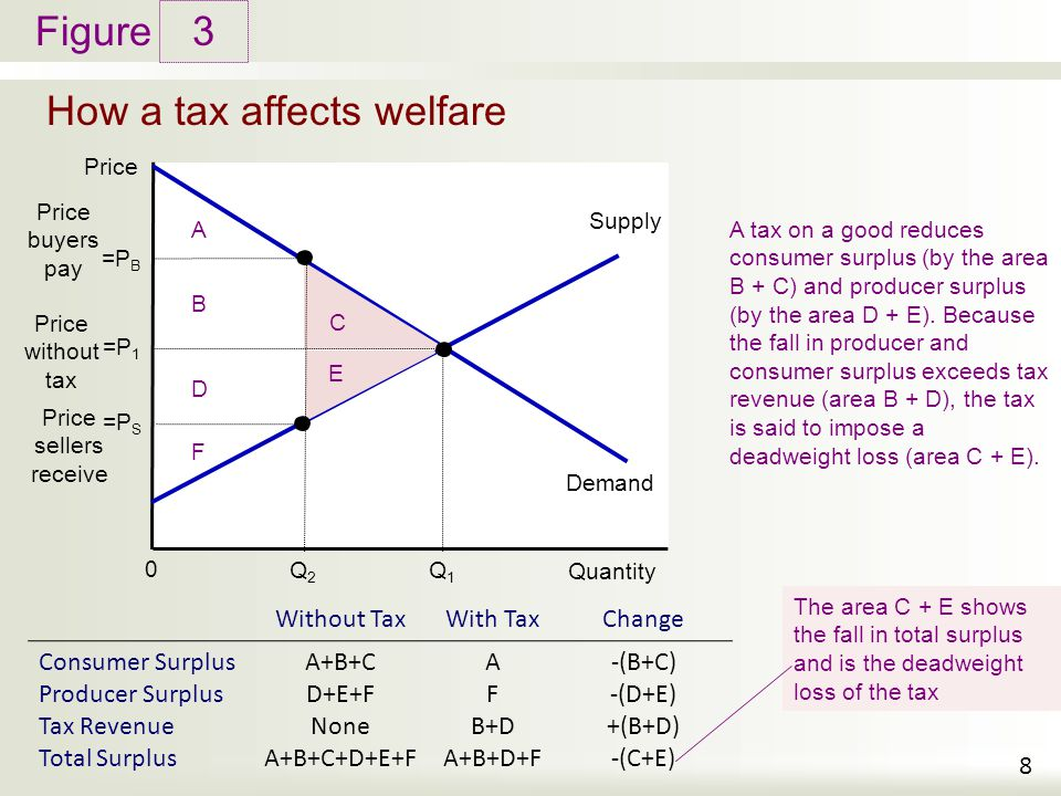 Figure How a tax affects welfare 3 8 Price Quantity 0 Demand Supply A tax on a good reduces consumer surplus (by the area B + C) and producer surplus (by the area D + E).