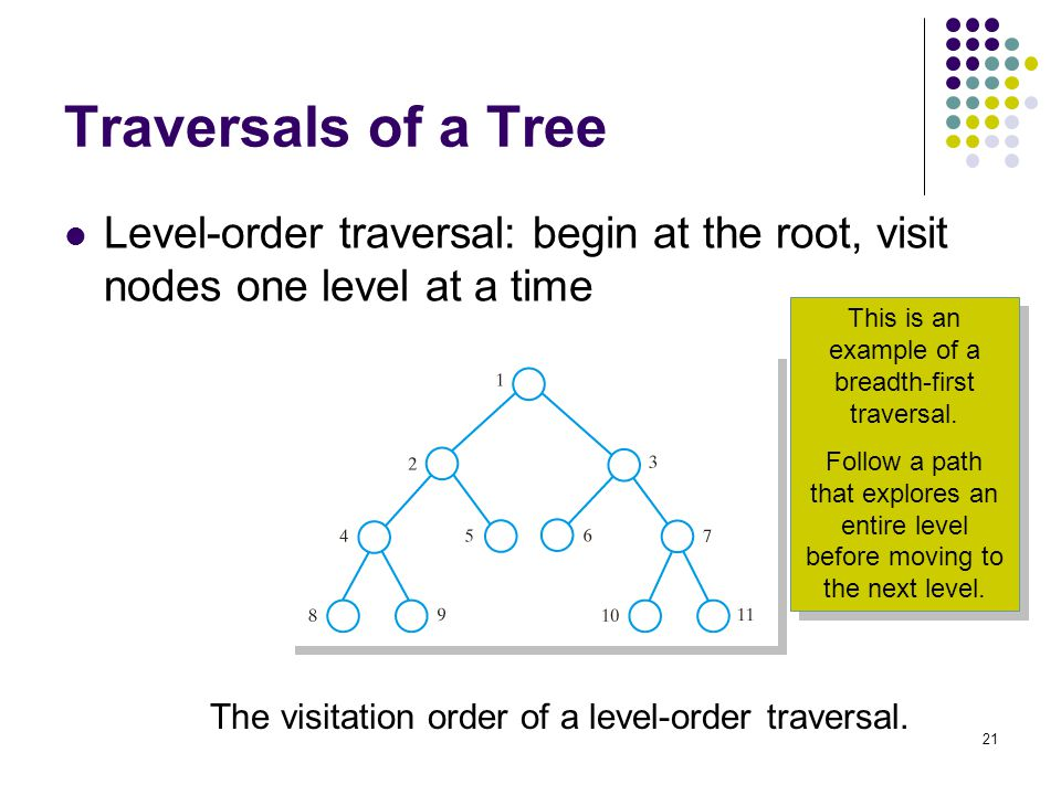Trees Chapter Chapter Contents Tree Concepts Hierarchical