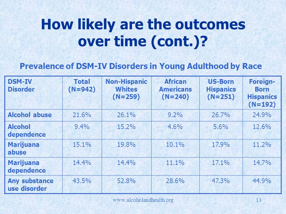 How likely are the outcomes over time (cont.).