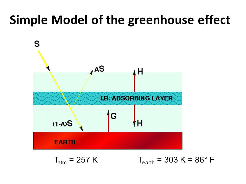 Simple Model Of The Greenhouse Effect Includes Atmosphere Layer