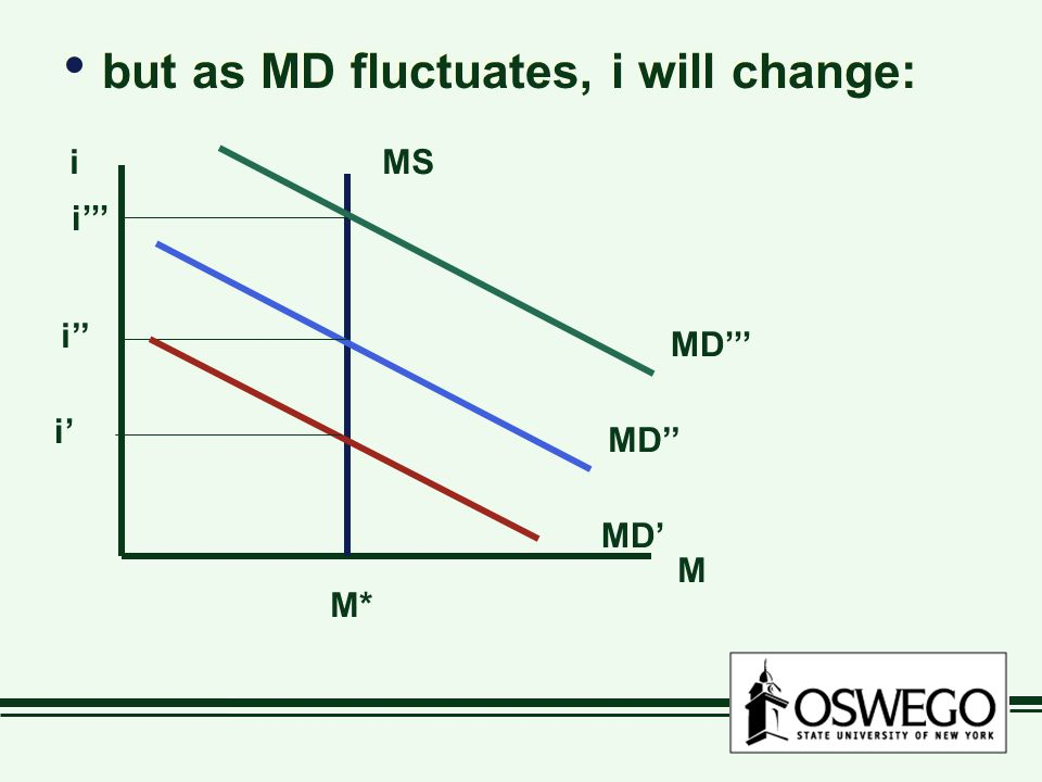 but as MD fluctuates, i will change: M iMS M* MD'' i'' MD''' i''' MD' i'