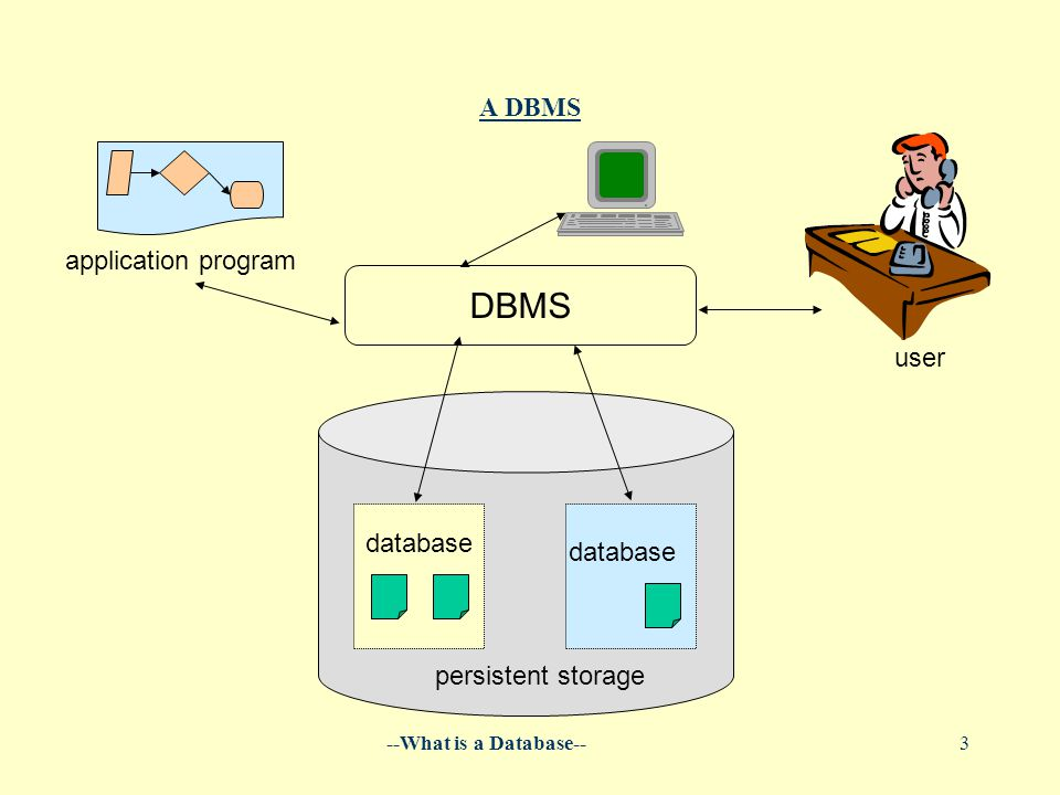 --What is a Database--3 A DBMS database application program user persistent storage database DBMS