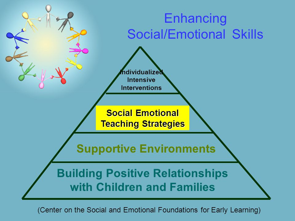 Enhancing Social/Emotional Skills Social Emotional Teaching Strategies Individualized Intensive Interventions (Center on the Social and Emotional Foundations for Early Learning) Supportive Environments Building Positive Relationships with Children and Families