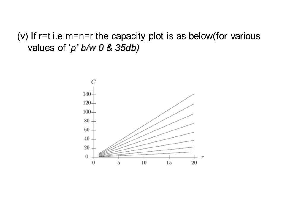 p' b/w 0 & 35db) (v) If r=t i.e m=n=r the capacity plot is as below(for various values of 'p' b/w 0 & 35db)