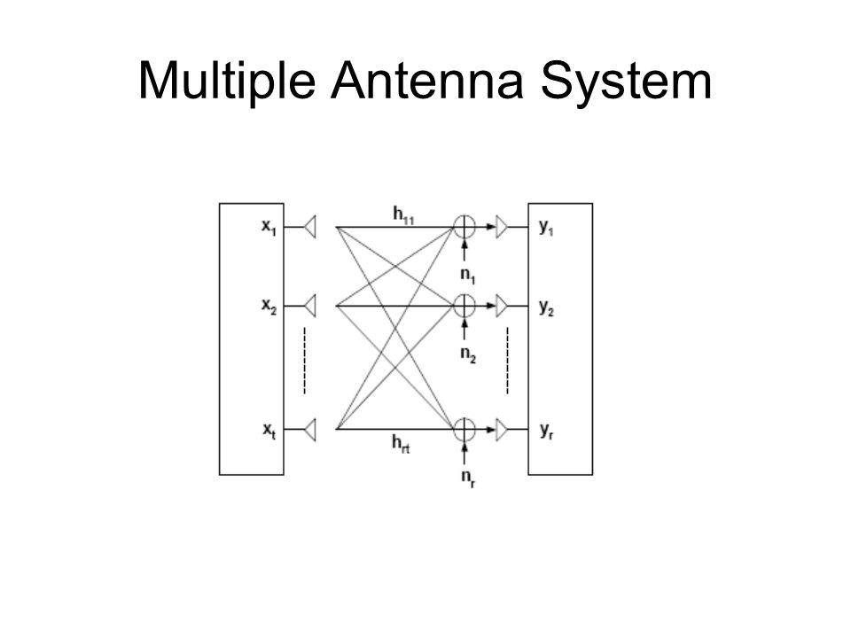 Multiple Antenna System