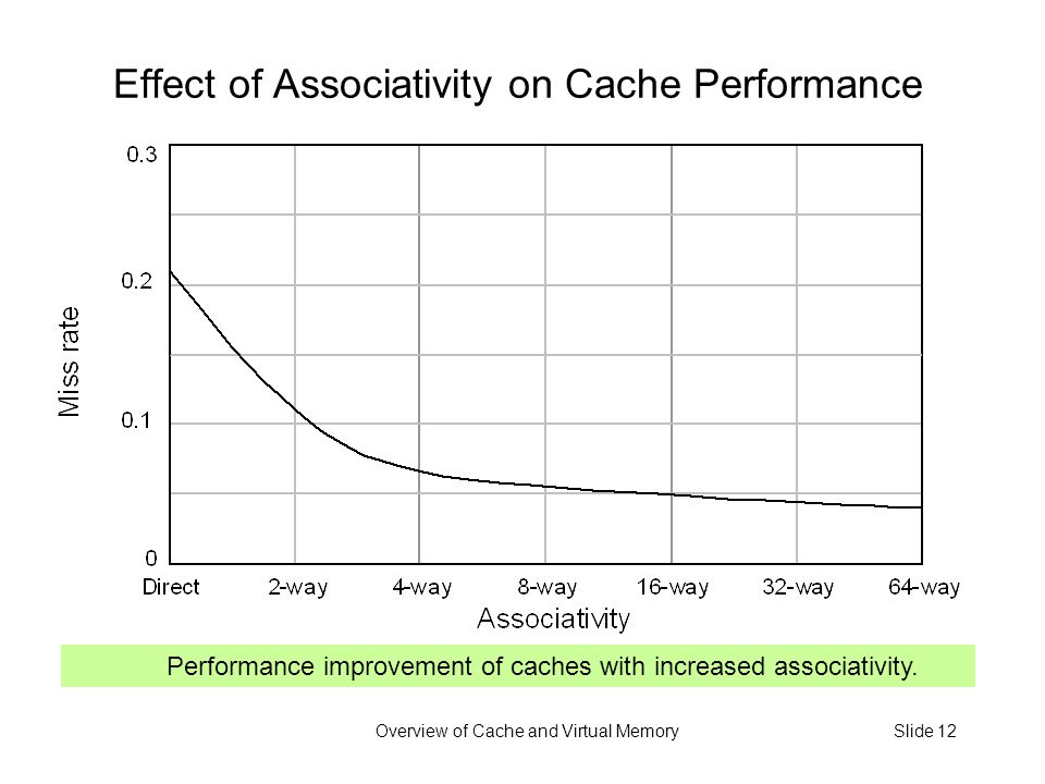 Overview of Cache and Virtual MemorySlide 12 Effect of Associativity on Cache Performance Performance improvement of caches with increased associativity.
