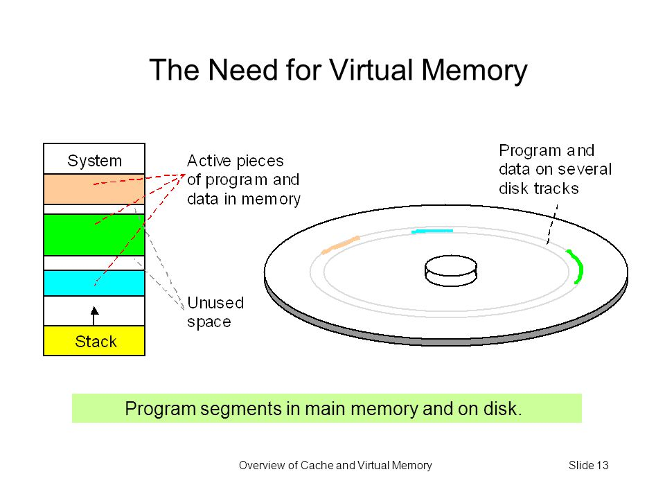 Overview of Cache and Virtual MemorySlide 13 The Need for Virtual Memory Program segments in main memory and on disk.