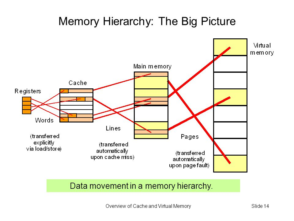 Overview of Cache and Virtual MemorySlide 14 Data movement in a memory hierarchy.