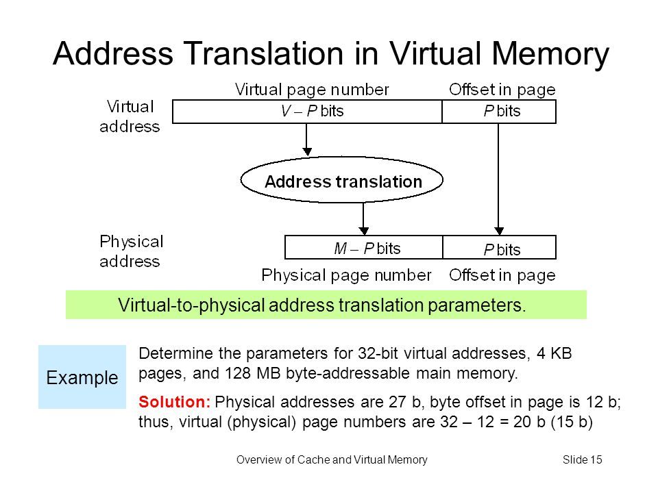 Overview of Cache and Virtual MemorySlide 15 Address Translation in Virtual Memory Virtual-to-physical address translation parameters.