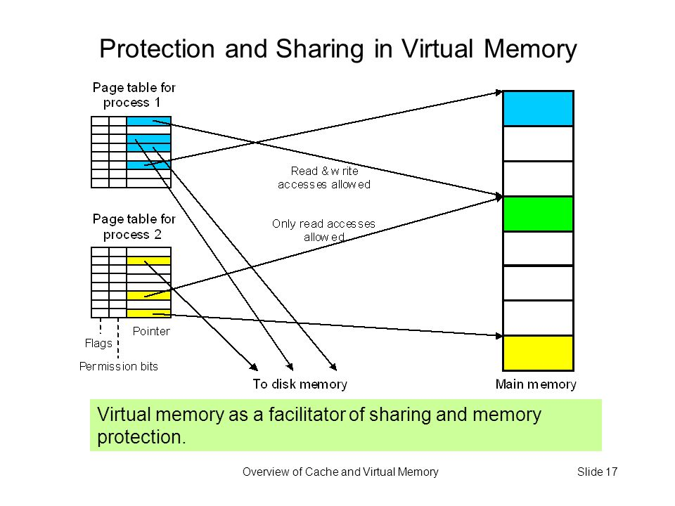 Overview of Cache and Virtual MemorySlide 17 Protection and Sharing in Virtual Memory Virtual memory as a facilitator of sharing and memory protection.