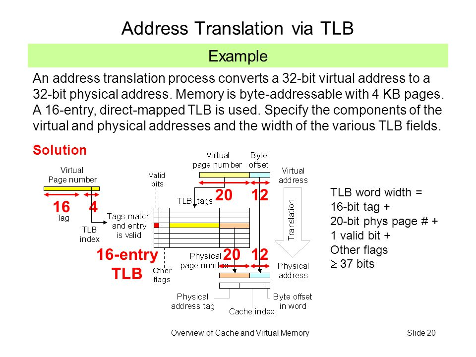 Overview of Cache and Virtual MemorySlide 20 Example Address Translation via TLB An address translation process converts a 32-bit virtual address to a 32-bit physical address.