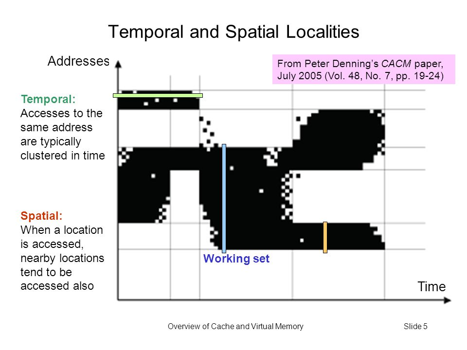 Overview of Cache and Virtual MemorySlide 5 Temporal and Spatial Localities Addresses Time From Peter Denning's CACM paper, July 2005 (Vol.