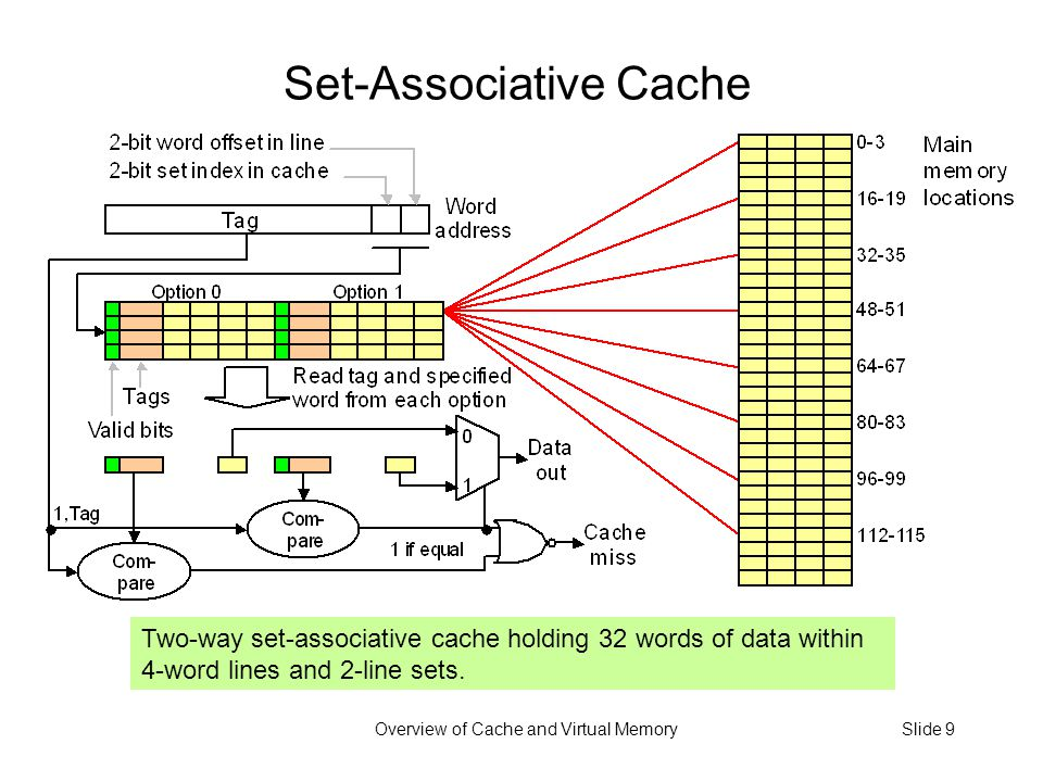 Overview of Cache and Virtual MemorySlide 9 Set-Associative Cache Two-way set-associative cache holding 32 words of data within 4-word lines and 2-line sets.