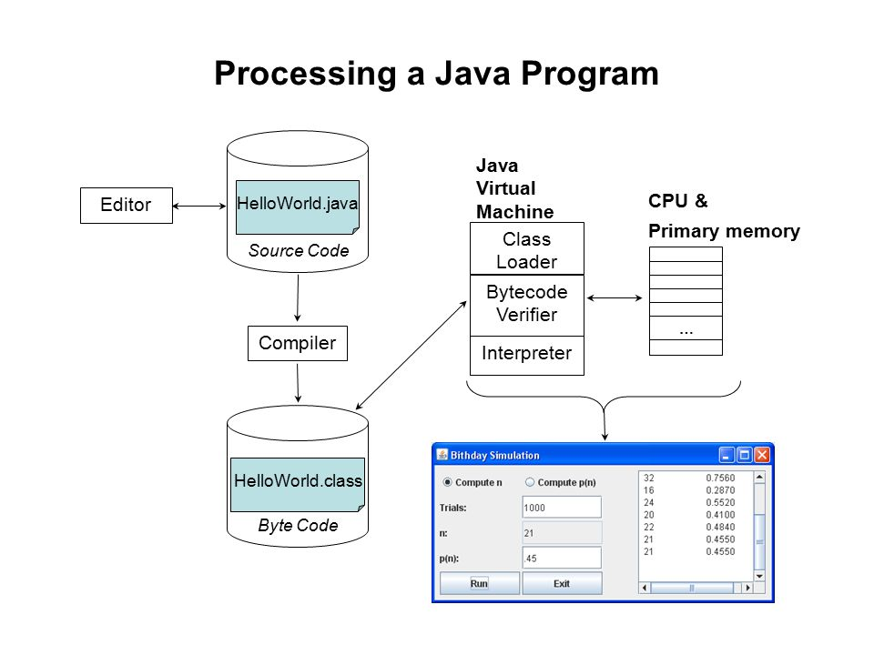 Editor Compiler Bytecode Verifier Class Loader Interpreter … CPU & Primary memory HelloWorld.java HelloWorld.class Source Code Byte Code Processing a Java Program Java Virtual Machine