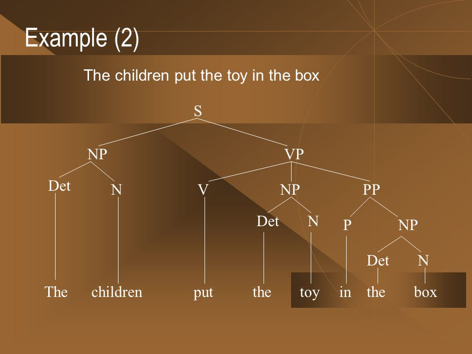 Example (2) The children put the toy in the box VPP in NPP the DetN boxThe N put S NPVP Det children NP the DetN toy