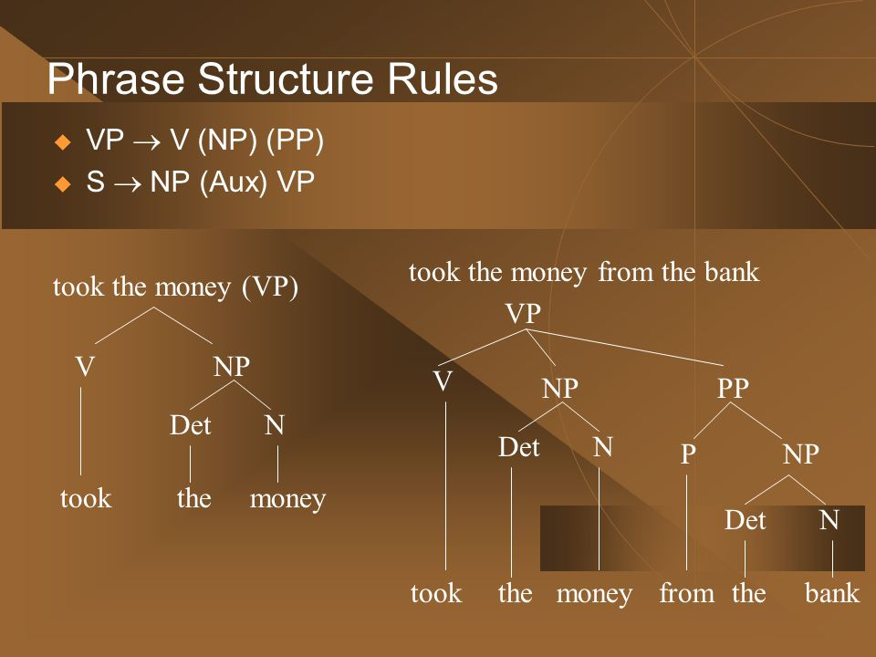 Phrase Structure Rules  VP  V (NP) (PP)  S  NP (Aux) VP took the money (VP) took NPV took the money from the bank VP took NP V PP from NPP the DetN bank the DetN money the DetN money