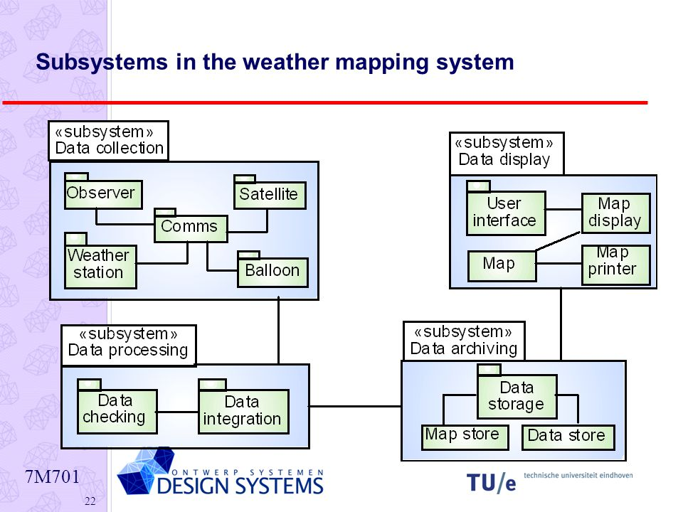 7M Subsystems in the weather mapping system
