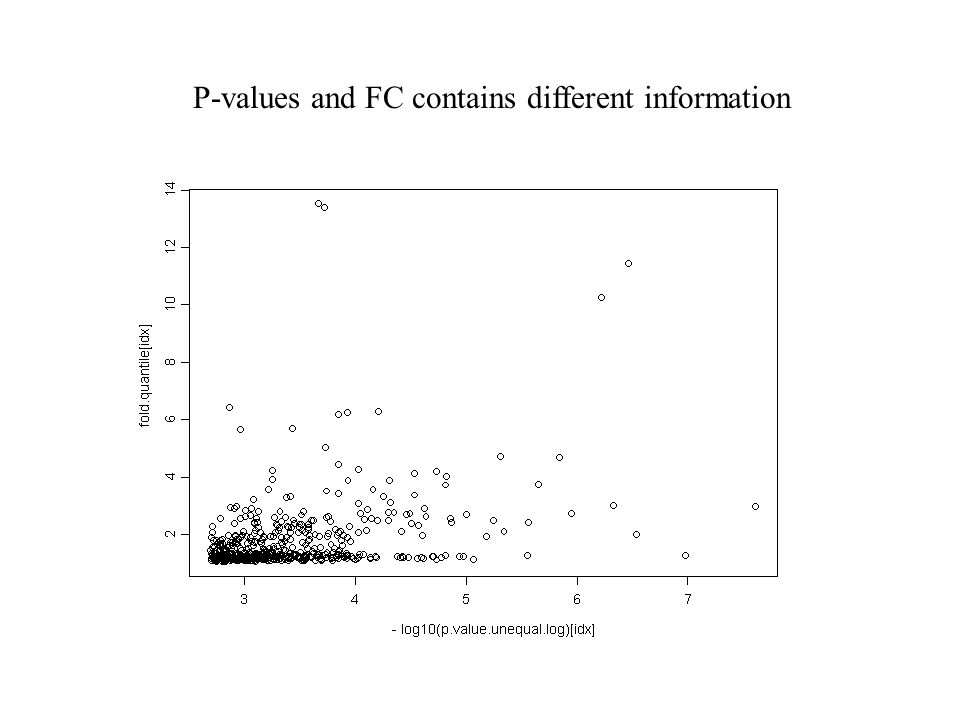 P-values and FC contains different information